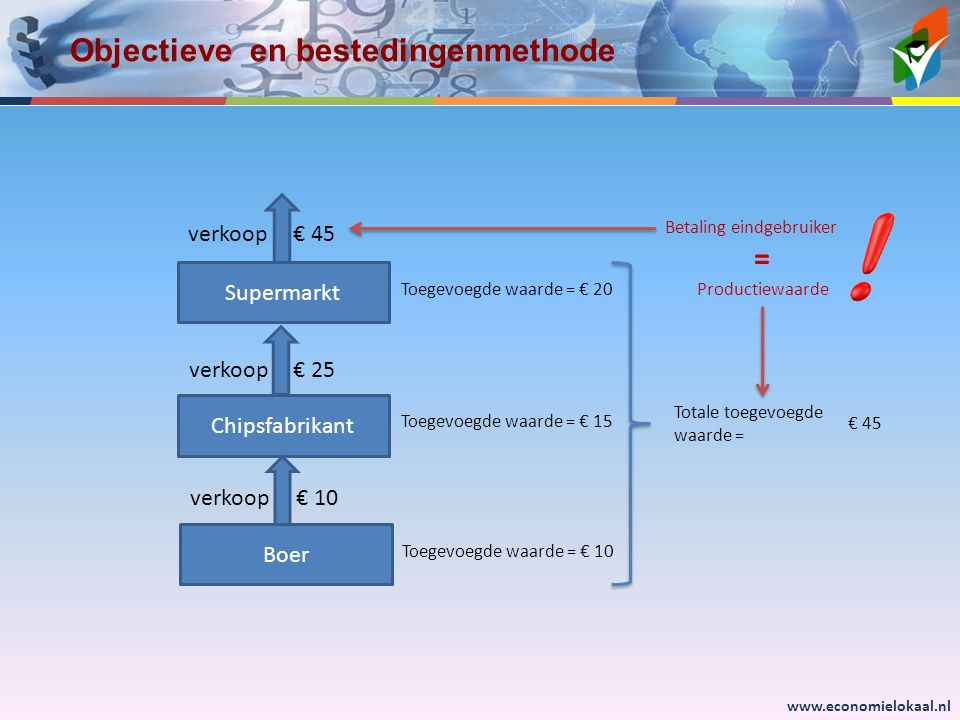 Objectieve en bestedingenmethode