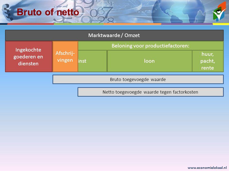 Bruto of netto Marktwaarde / Omzet Ingekochte goederen en diensten