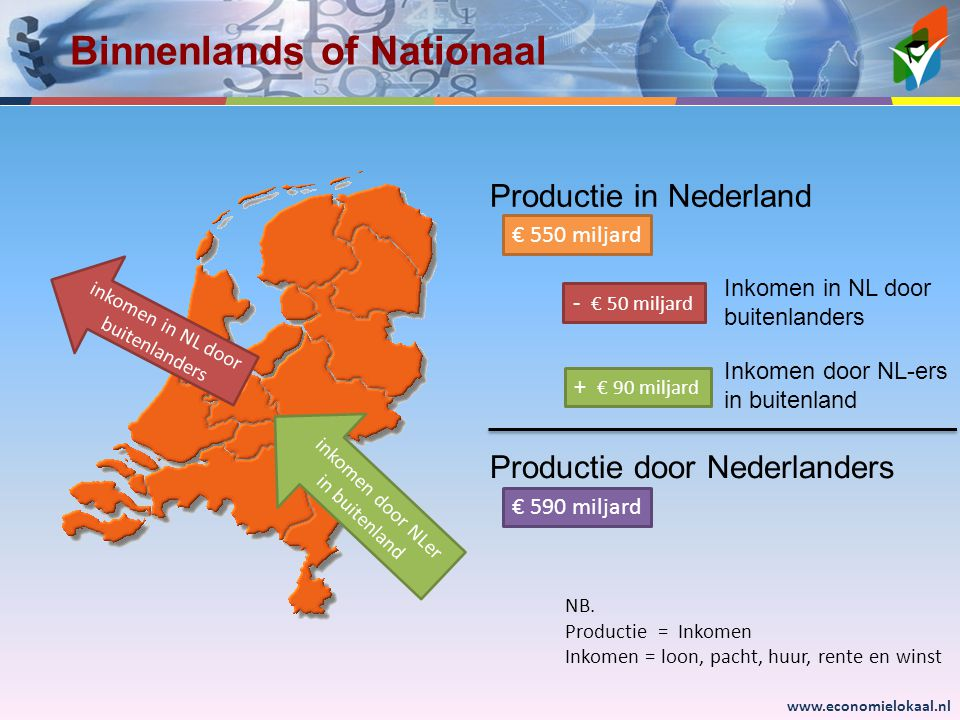 Binnenlands of Nationaal