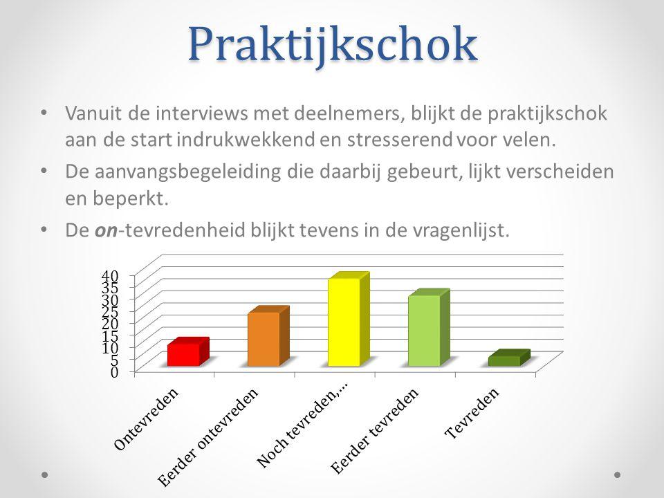 Praktijkschok Vanuit de interviews met deelnemers, blijkt de praktijkschok aan de start indrukwekkend en stresserend voor velen.