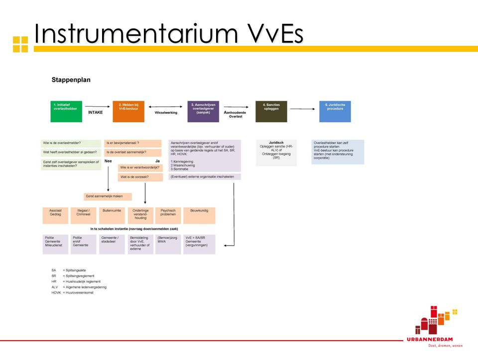 Instrumentarium VvEs Tekst