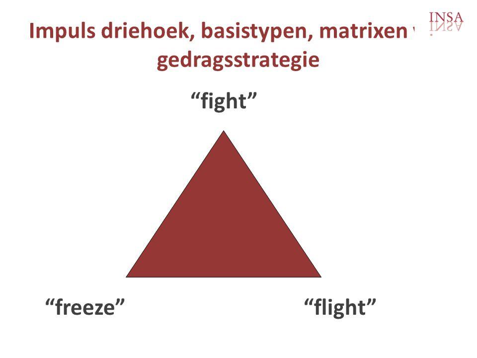 Impuls driehoek, basistypen, matrixen van gedragsstrategie