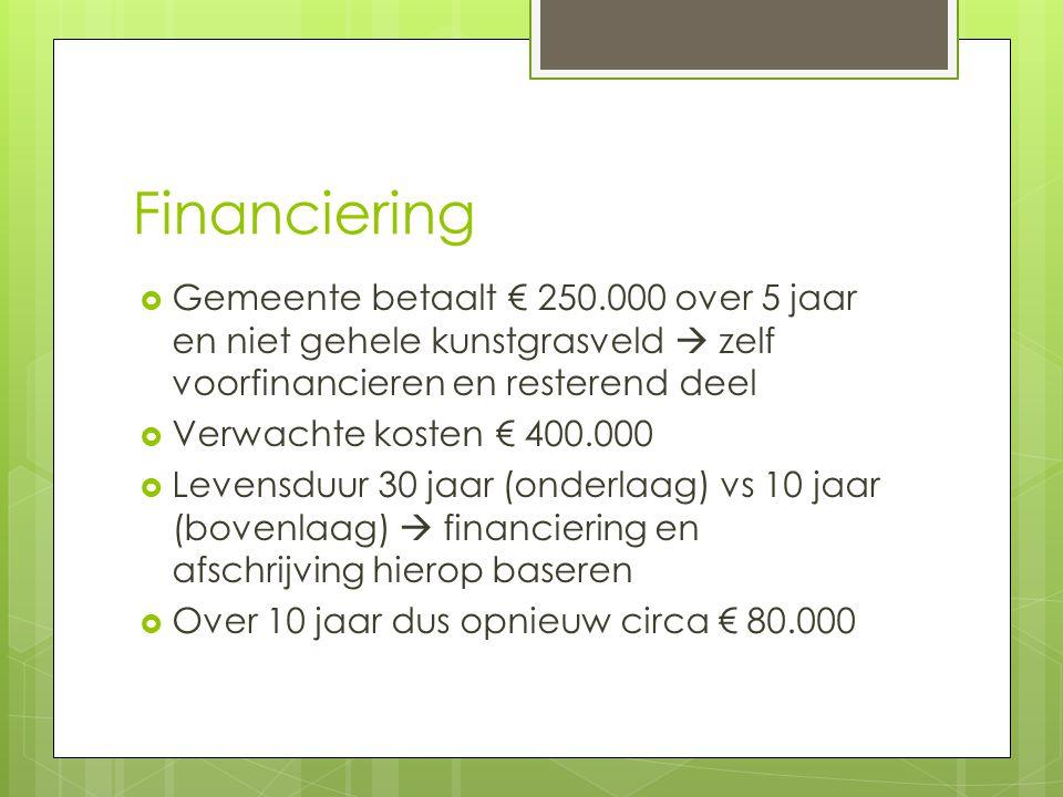 Financiering Gemeente betaalt € 250.000 over 5 jaar en niet gehele kunstgrasveld  zelf voorfinancieren en resterend deel.