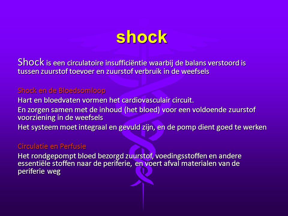 shock Shock is een circulatoire insufficiëntie waarbij de balans verstoord is tussen zuurstof toevoer en zuurstof verbruik in de weefsels.