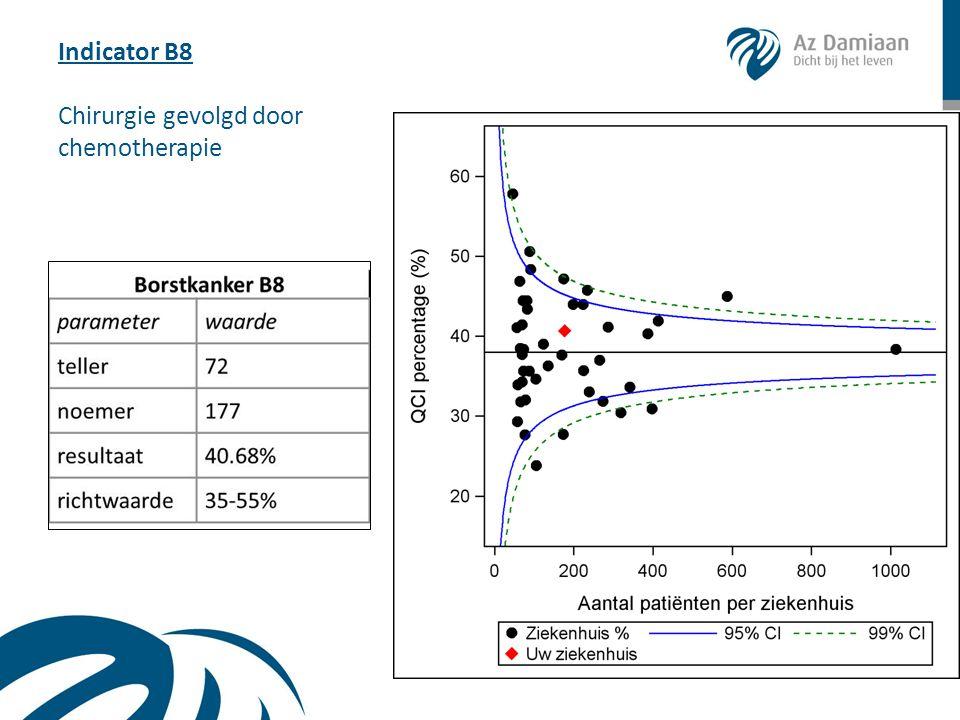 Indicator B8 Chirurgie gevolgd door chemotherapie