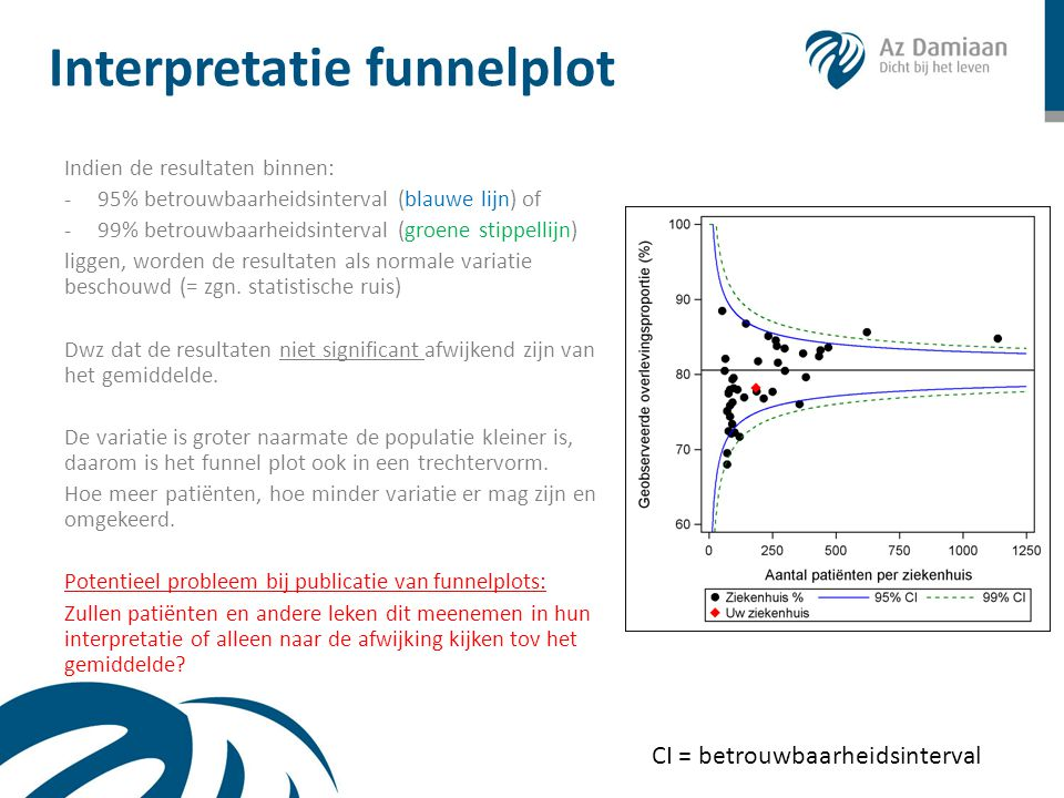 Interpretatie funnelplot