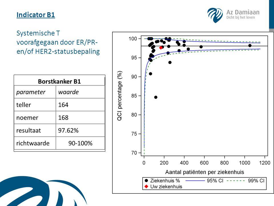 Indicator B1 Systemische T voorafgegaan door ER/PR- en/of HER2-statusbepaling