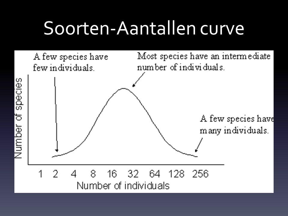 Soorten-Aantallen curve