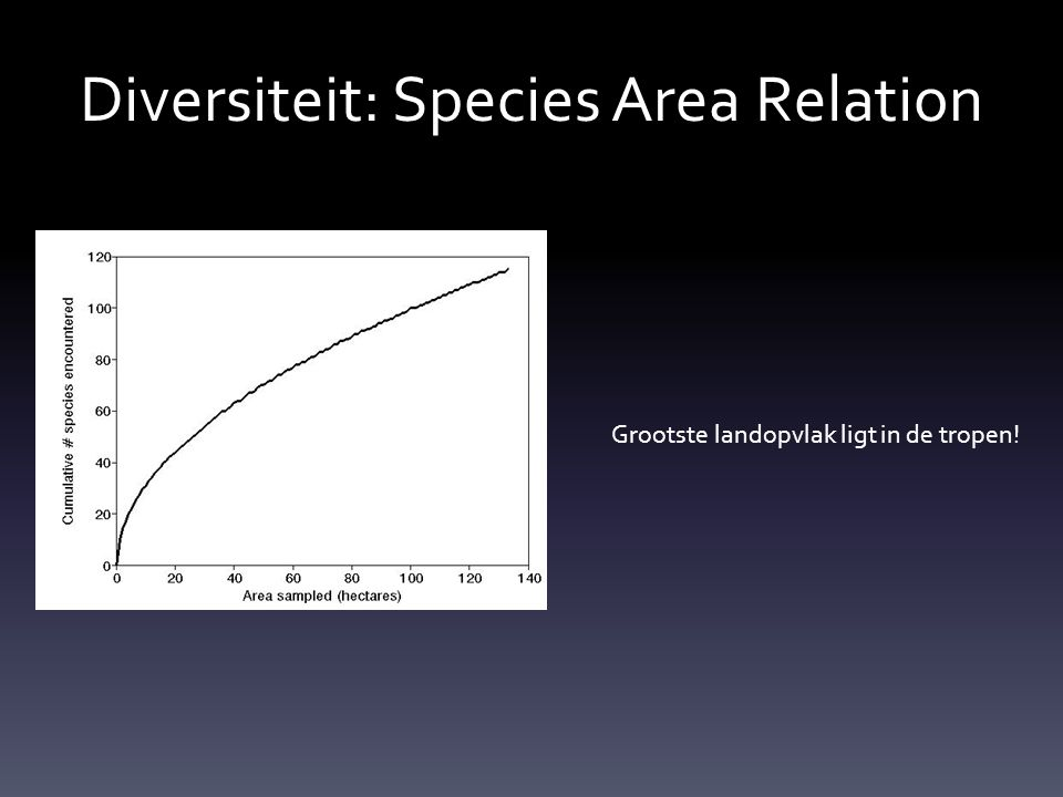 Diversiteit: Species Area Relation