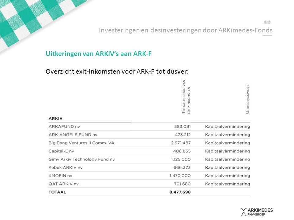 Investeringen en desinvesteringen door ARKimedes-Fonds