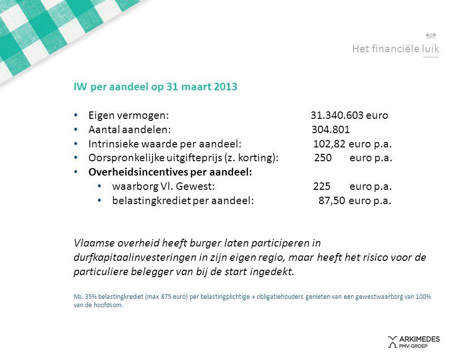 Intrinsieke waarde per aandeel: 102,82 euro p.a.