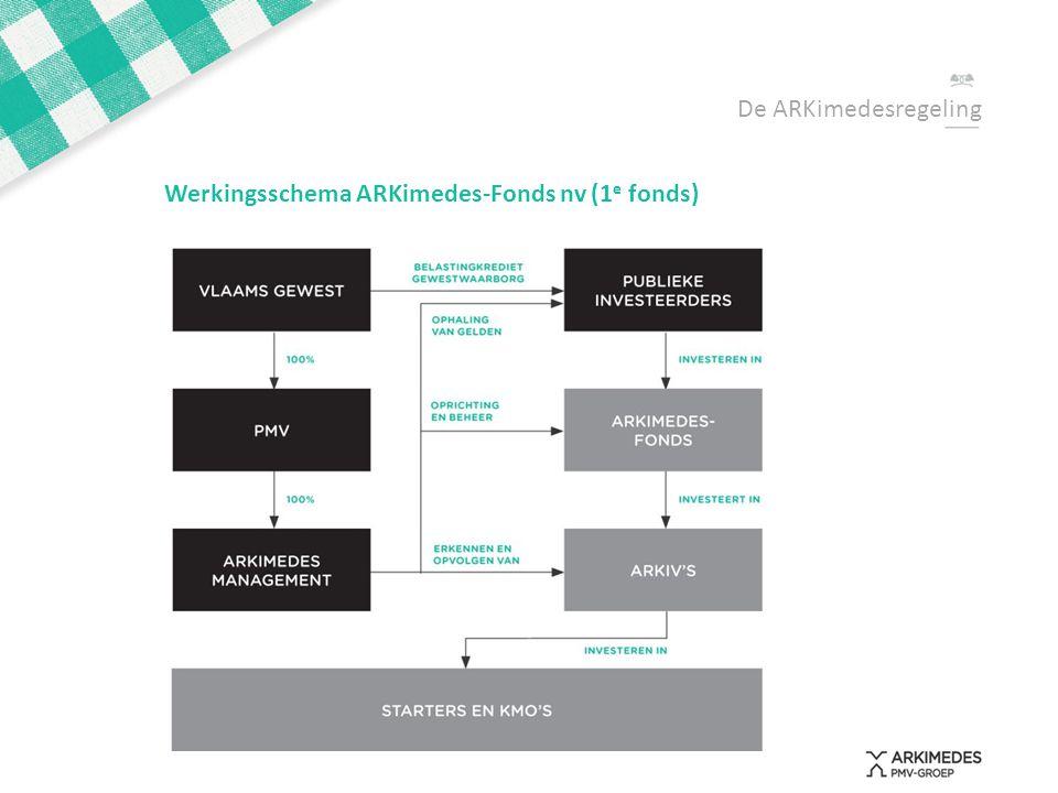 De ARKimedesregeling Werkingsschema ARKimedes-Fonds nv (1e fonds)