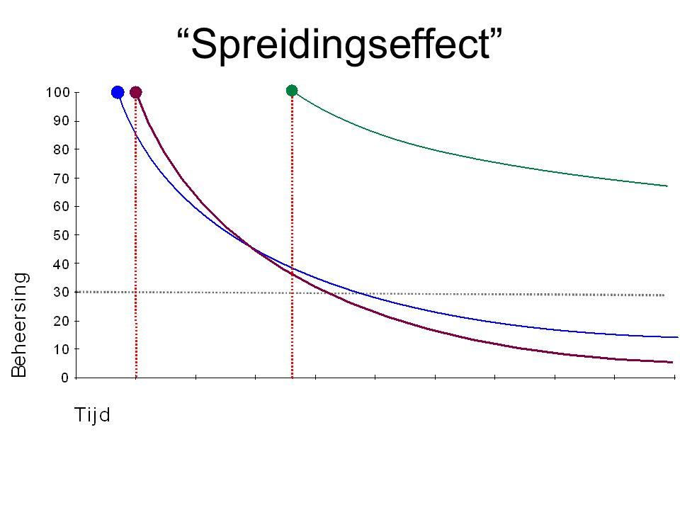 Spreidingseffect
