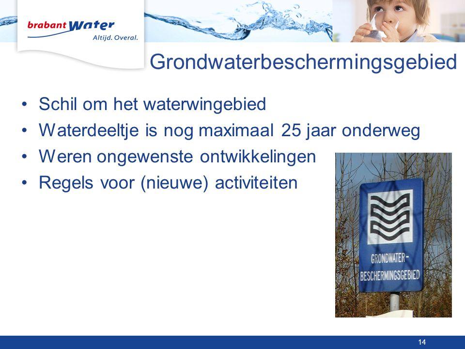 Grondwaterbeschermingsgebied