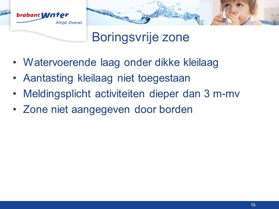 Boringsvrije zone Watervoerende laag onder dikke kleilaag