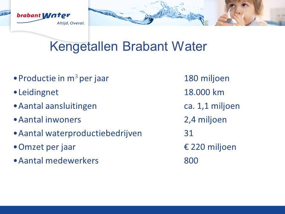 Kengetallen Brabant Water