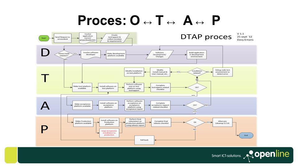 Proces: O ↔ T ↔ A ↔ P ANTOINE