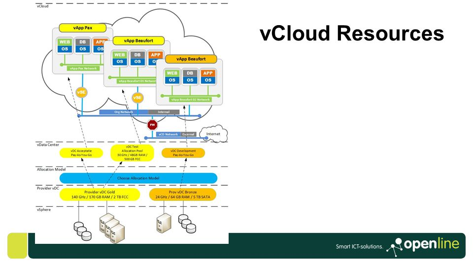 vCloud Resources GABRIE