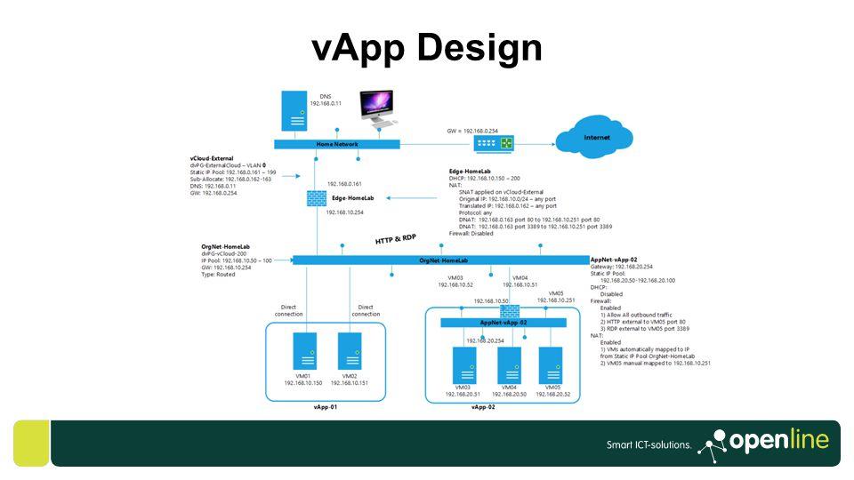 vApp Design GABRIE