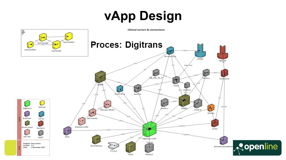 vApp Design Proces: Digitrans ANTOINE