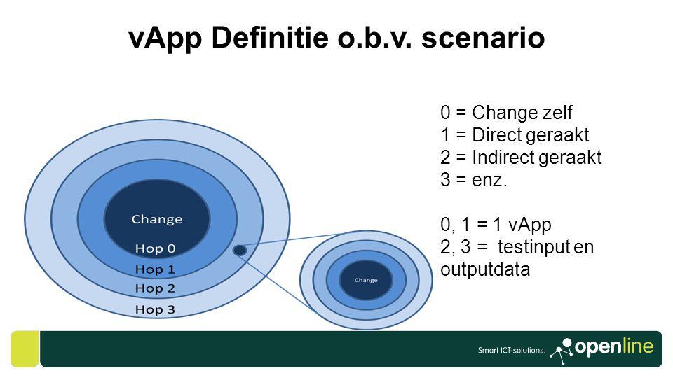 vApp Definitie o.b.v. scenario