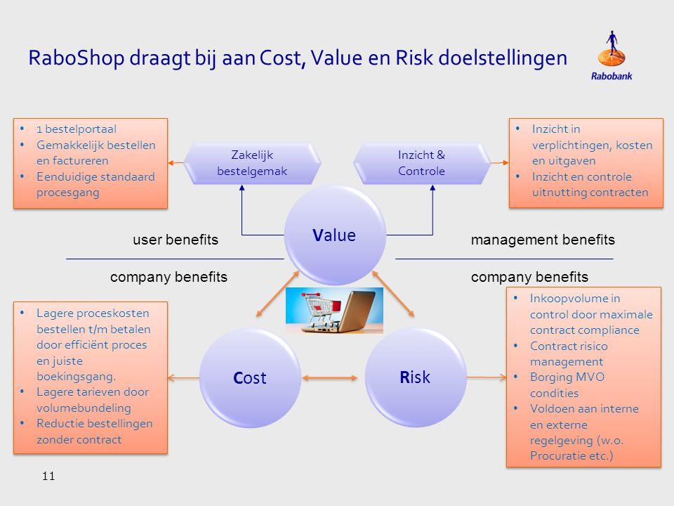 RaboShop draagt bij aan Cost, Value en Risk doelstellingen