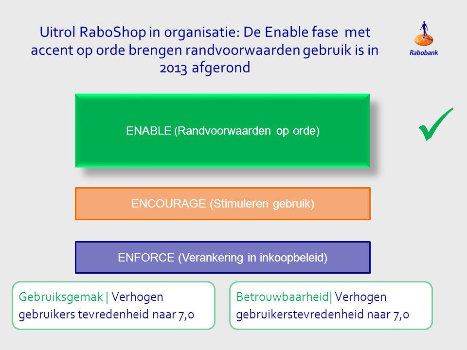 Uitrol RaboShop in organisatie: De Enable fase met accent op orde brengen randvoorwaarden gebruik is in 2013 afgerond