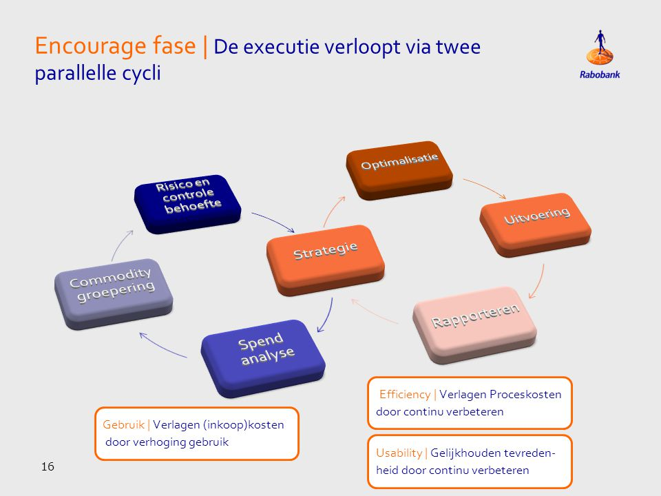 Encourage fase | De executie verloopt via twee parallelle cycli