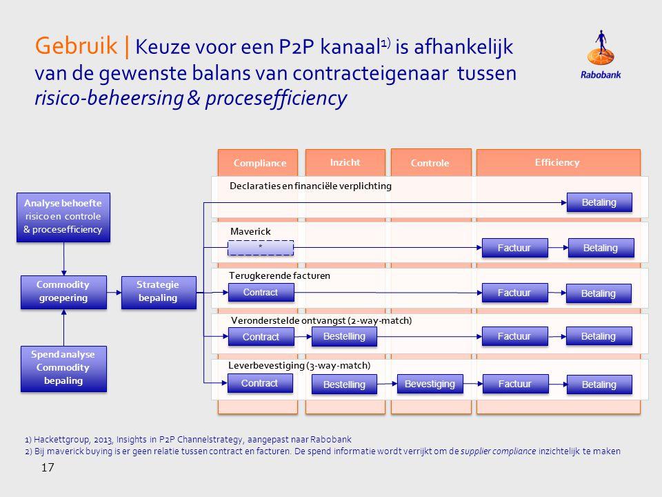 risico en controle & procesefficiency