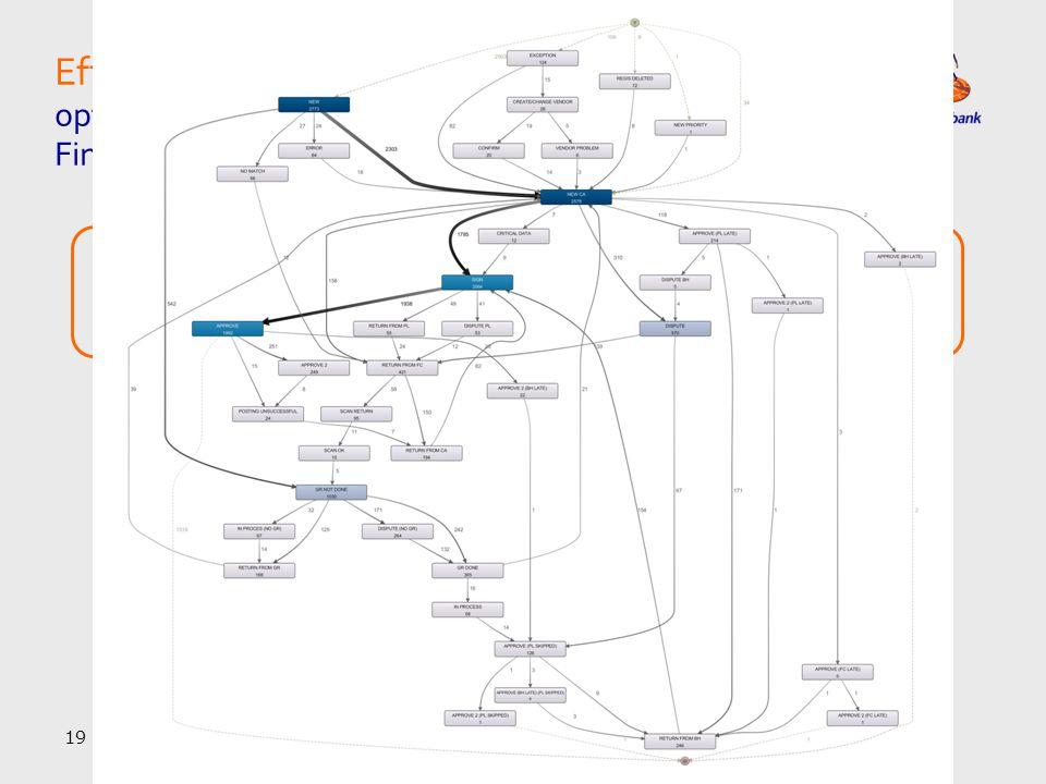 Efficiency | Goede werking van P2P kanalen vraagt om optimalisatie processen met juiste mix Procurement & Finance belangen