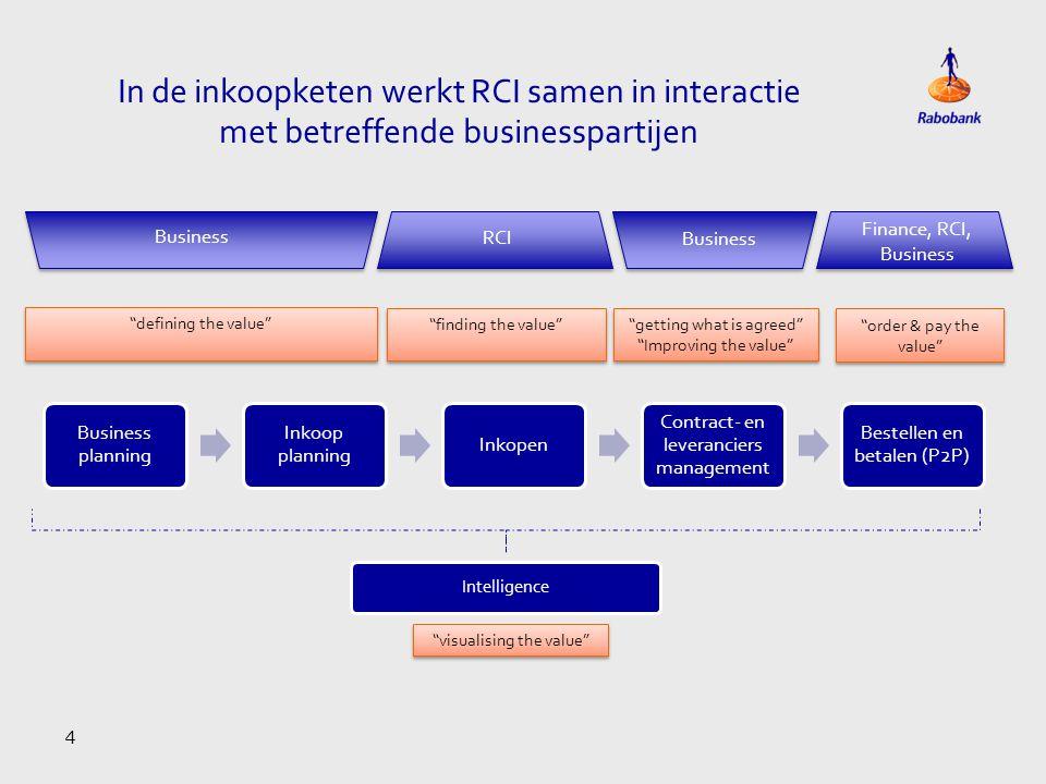 In de inkoopketen werkt RCI samen in interactie met betreffende businesspartijen