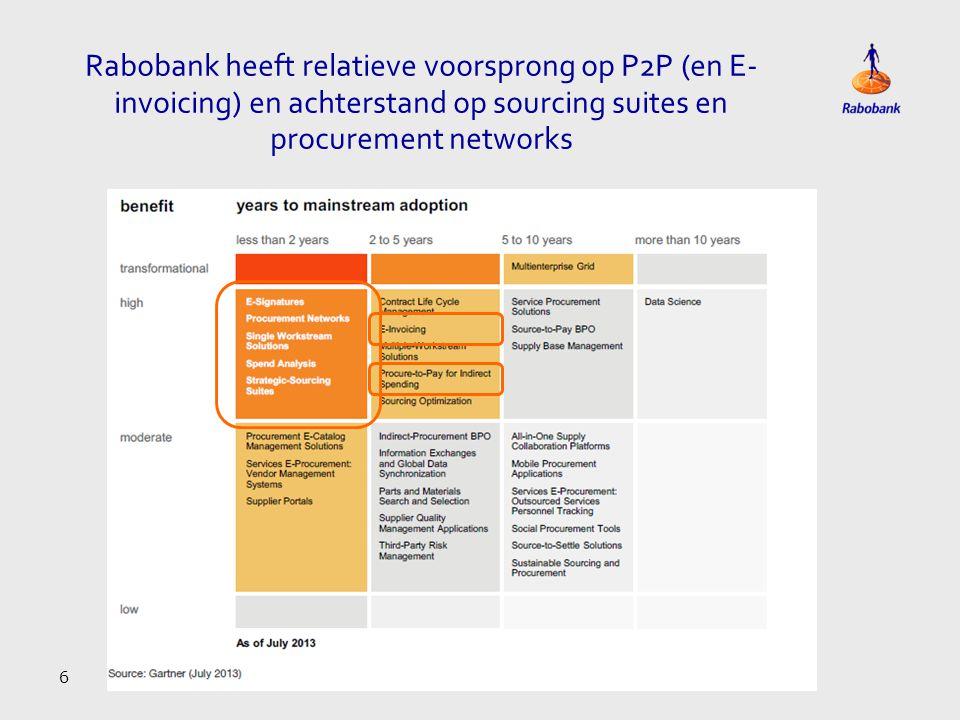 Rabobank heeft relatieve voorsprong op P2P (en E-invoicing) en achterstand op sourcing suites en procurement networks