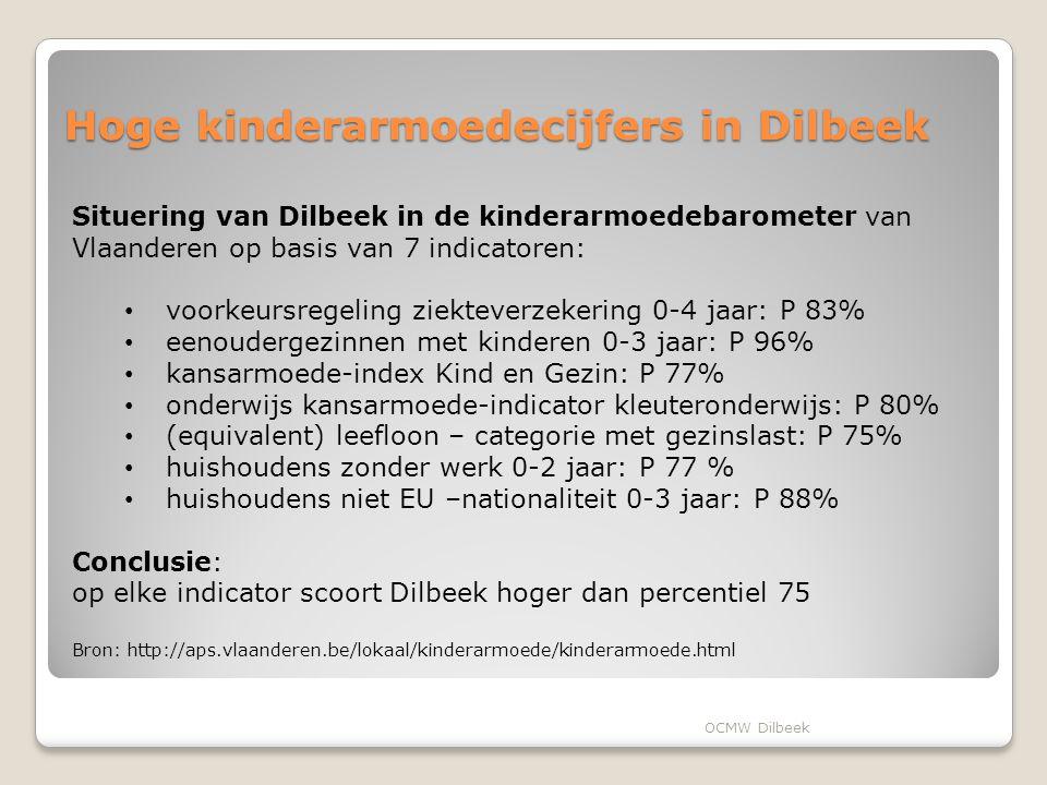Hoge kinderarmoedecijfers in Dilbeek
