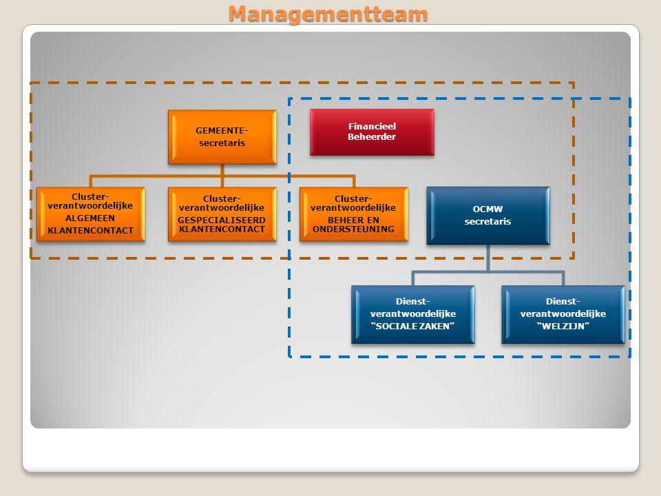 Managementteam GEMEENTE- secretaris Cluster-verantwoordelijke ALGEMEEN