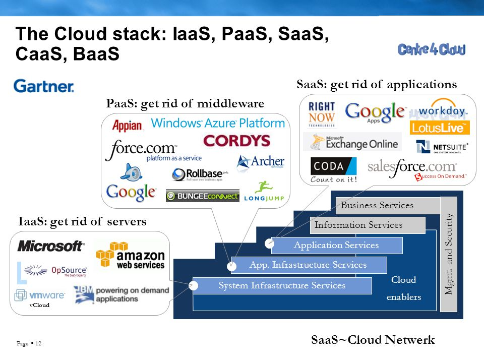 The Cloud stack: IaaS, PaaS, SaaS, CaaS, BaaS