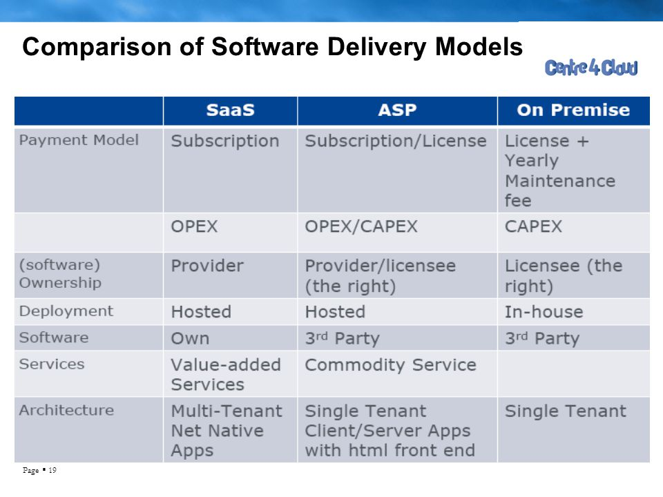 Comparison of Software Delivery Models