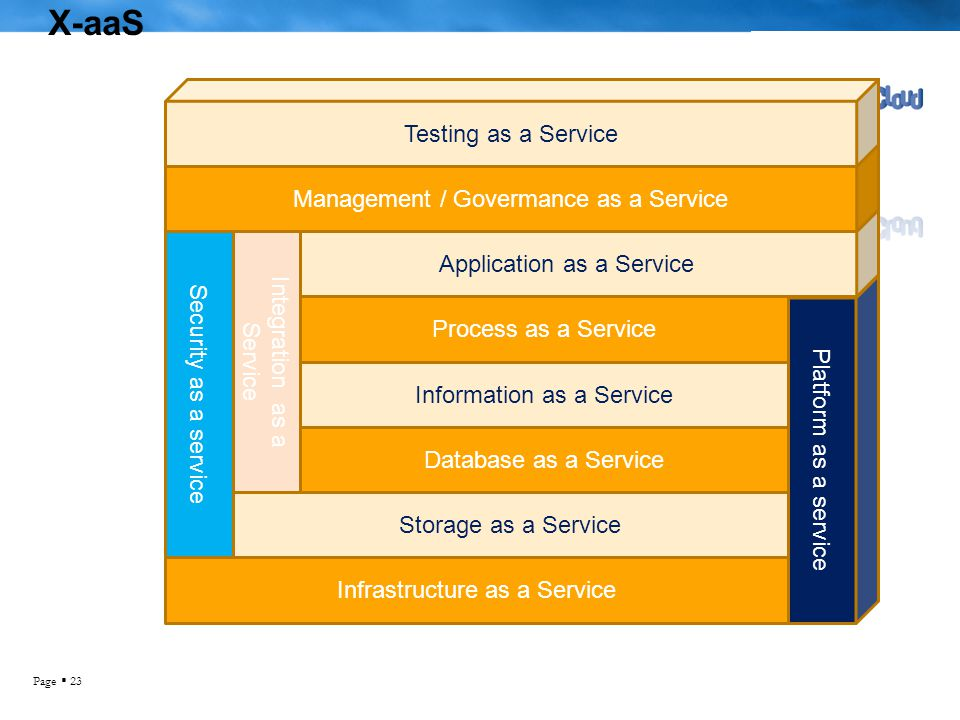 X-aaS Testing as a Service Management / Govermance as a Service