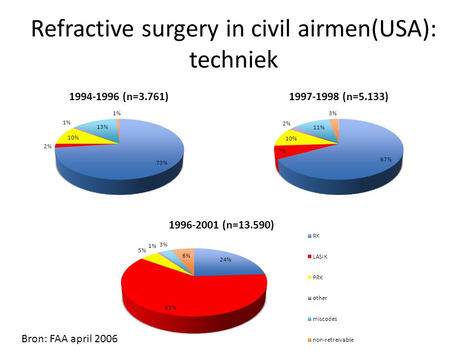 Refractive surgery in civil airmen(USA): techniek