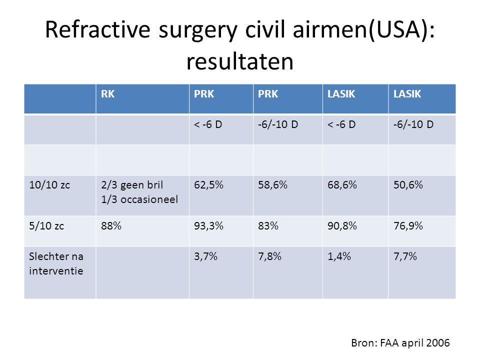 Refractive surgery civil airmen(USA): resultaten