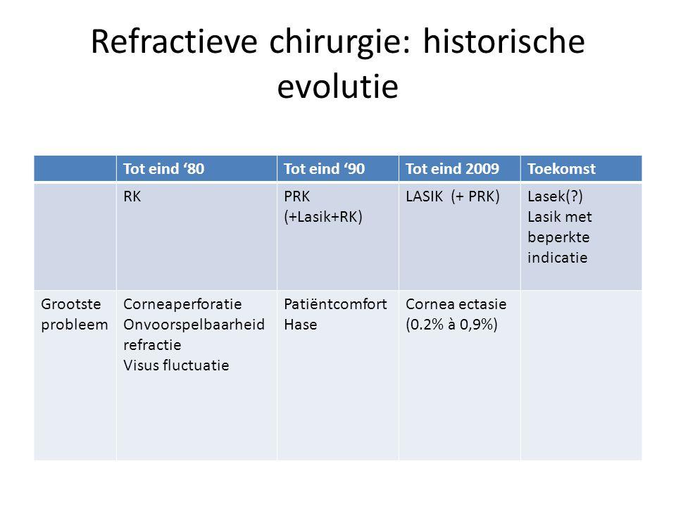 Refractieve chirurgie: historische evolutie