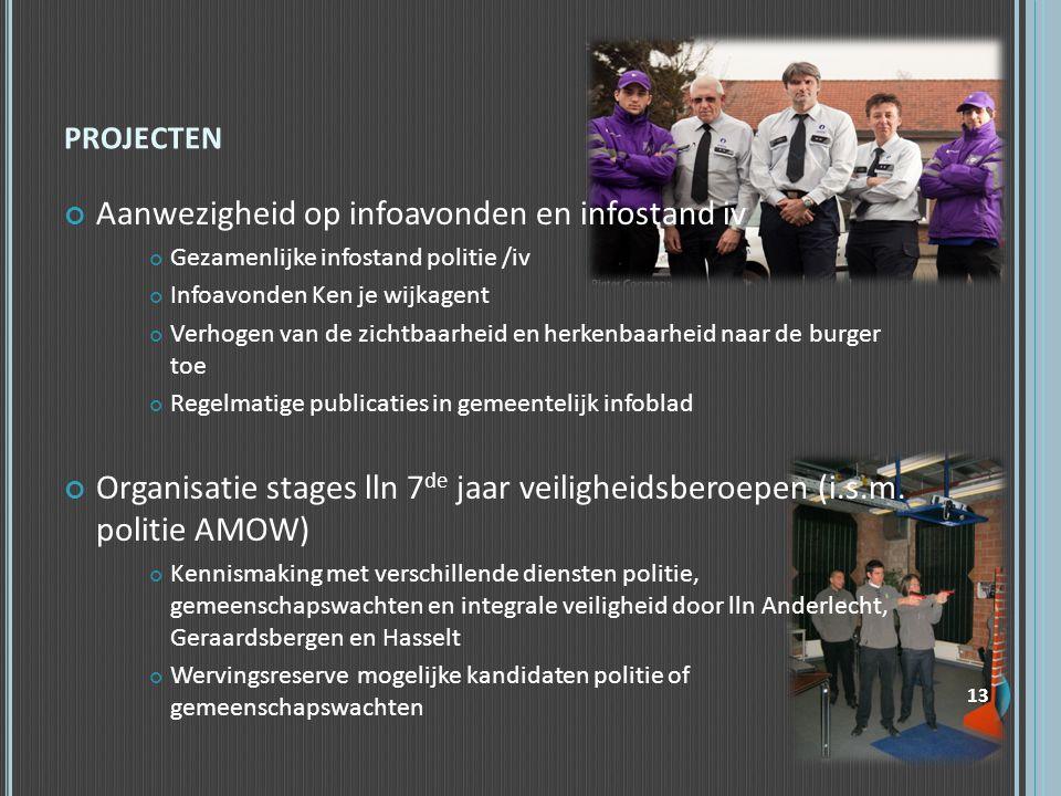 projecten Aanwezigheid op infoavonden en infostand iv
