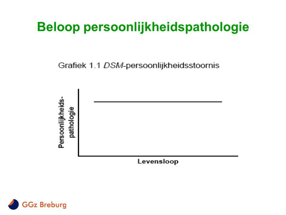 Beloop persoonlijkheidspathologie