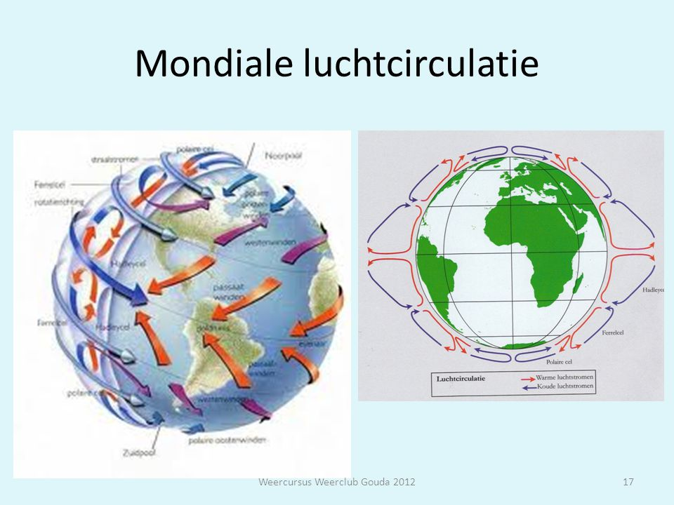Mondiale luchtcirculatie