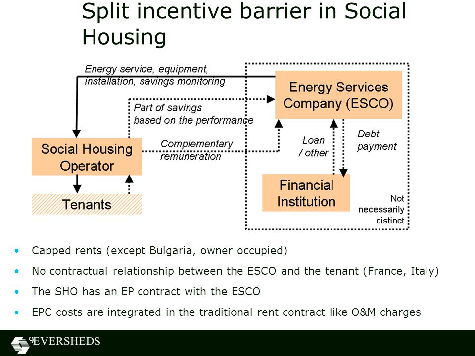 Split incentive barrier in Social Housing