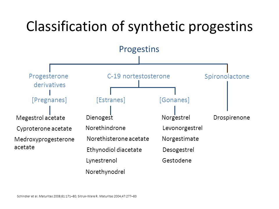 Classification of synthetic progestins
