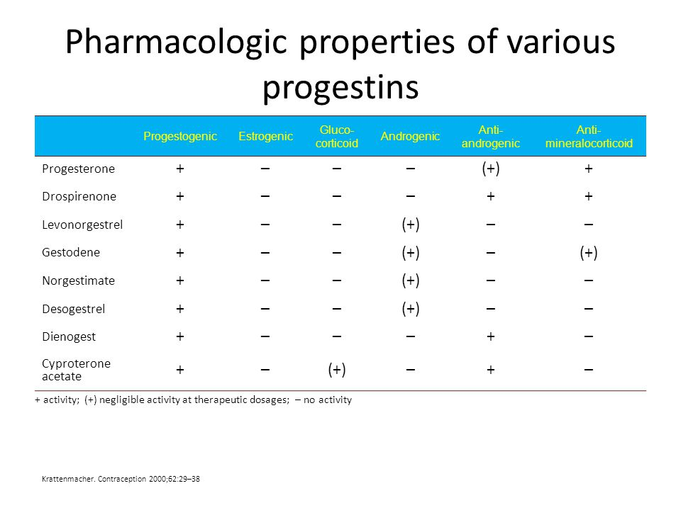 Pharmacologic properties of various progestins