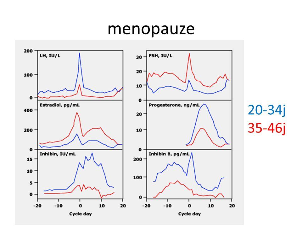 menopauze 20-34j 35-46j
