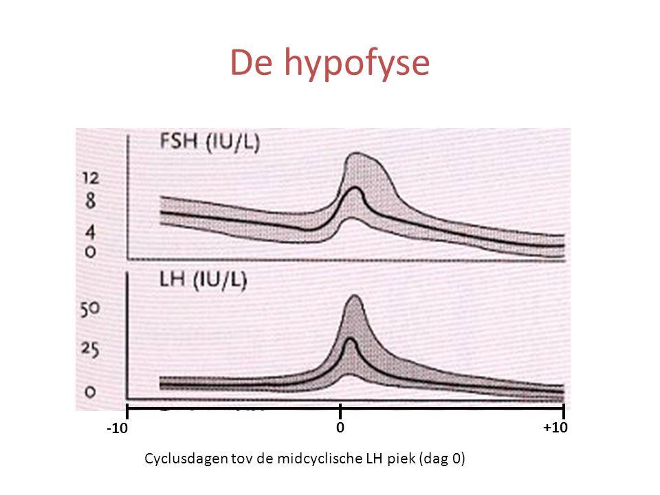 De hypofyse -10 +10 Cyclusdagen tov de midcyclische LH piek (dag 0)