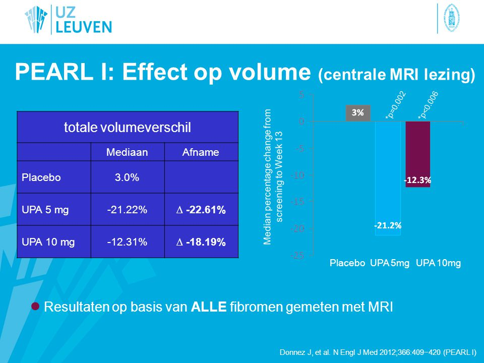 PEARL I: Effect op volume (centrale MRI lezing)