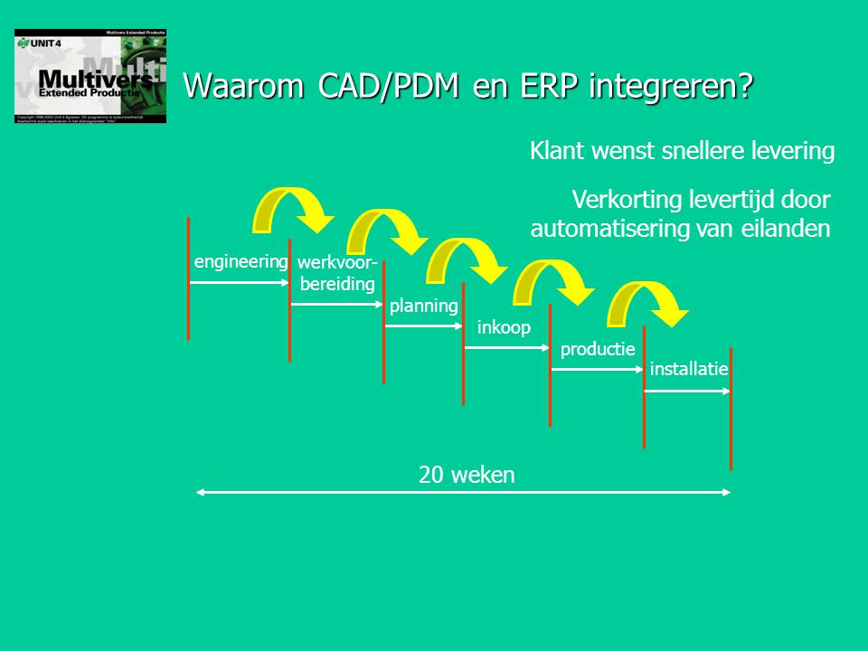 Waarom CAD/PDM en ERP integreren